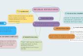 Mind map: ESCUELAS SOCIOLOGICAS