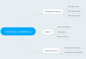 Mind map: Iniciación al atletismo