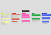 Mind map: Elementos Sociales del Desarrollo Sustentable