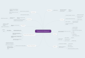 Mind map: Trastornos de la alimentación