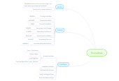 Mind map: ThemeStyle