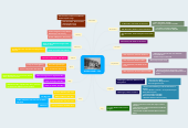 Mind map: WORLD WAR I 1916