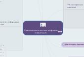 Mind map: Современные носители цифровой информации.
