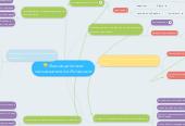 Mind map: Взаимодействие пользователей в Интернете