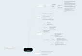 Mind map: Cetoacidosis Diabética