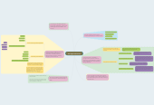 Mind map: The Highs Of Exercise