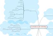 Mind map: COMUNICAÇÃO INTERNA