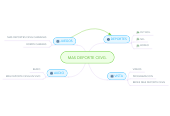 Mind map: MAS DEPORTE CEVG.
