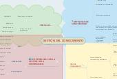 Mind map: GESTIÓN DEL CONOCIMIENTO