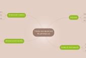 Mind map: TECNICAS BASICAS TELEFONICAS