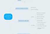 Mind map: Diseño de Interfaces de Usuario