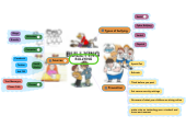 Mind map: BULLYING