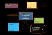 Mind map: Innovaciónen ambientesdeaprendizaje
