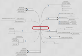 Mind map: Dell's global supply chain