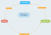 Mind map: DESARROLLO SOSTENIBLE