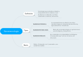 Mind map: Nanotecnología