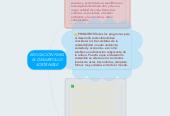 Mind map: EDUCACIÓN PARA EL DESARROLLO SOSTENIBLE