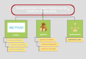 Mind map: CLASIFICACION Y CARACTERISTICAS DE CUENTAS DE BALANCE