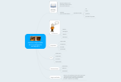 Mind map: docente responsable de la investigación pedagogica