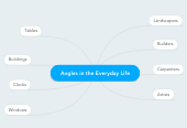 Mind map: Angles in the Everyday Life