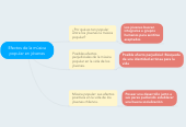 Mind map: Efectos de la música popular en jóvenes