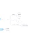 Mind map: PPI