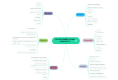 Mind map: ACTITUD FRENTE A MIS PROPOSITO