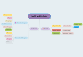 Mind map: Health and Medicine