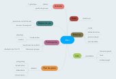 Mind map: Jeu