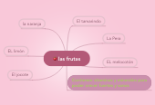 Mind map: las frutas