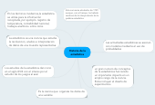 Mind map: Historia de la estadistica