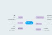 Mind map: Andragogy