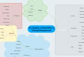 Mind map: An Analysis of Decathlon' sChange Management