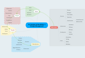 Mind map: An Analysis of Decathlon' s Change Management