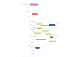 Mind map: Diarrhoea
