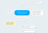 Mind map: Proyecto Educativo Institucional