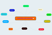 Mind map: INVENTING AND CREATING