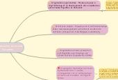 Mind map: L'organisation du travail Européen