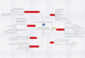 Mind map: Hipatia: a hypermedia learning environment in mathematics