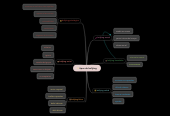 Mind map: tipos de bullying