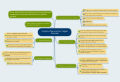 Mind map: Programa Nacional de TriagemNeonatal