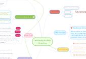 Mind map: Leadership for Peer Coaching