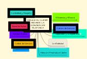 Mind map: SERVICIO AL CLIENTE MEDIANTE LA COMUNICACION TELEFONICA