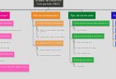 Mind map: Modelo de Desarrollo Compartido (MDC)