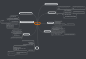 Mind map: Redux