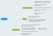 Mind map: Starcraft II