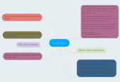Mind map: Final idea