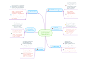 Mind map: Institutional Regulations