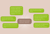 Mind map: Algunas de las acciones dentro de los procesos generalesa Gestionar: