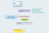 Mind map: PRODUCIÓN DOAIRE COMPRIMIDO